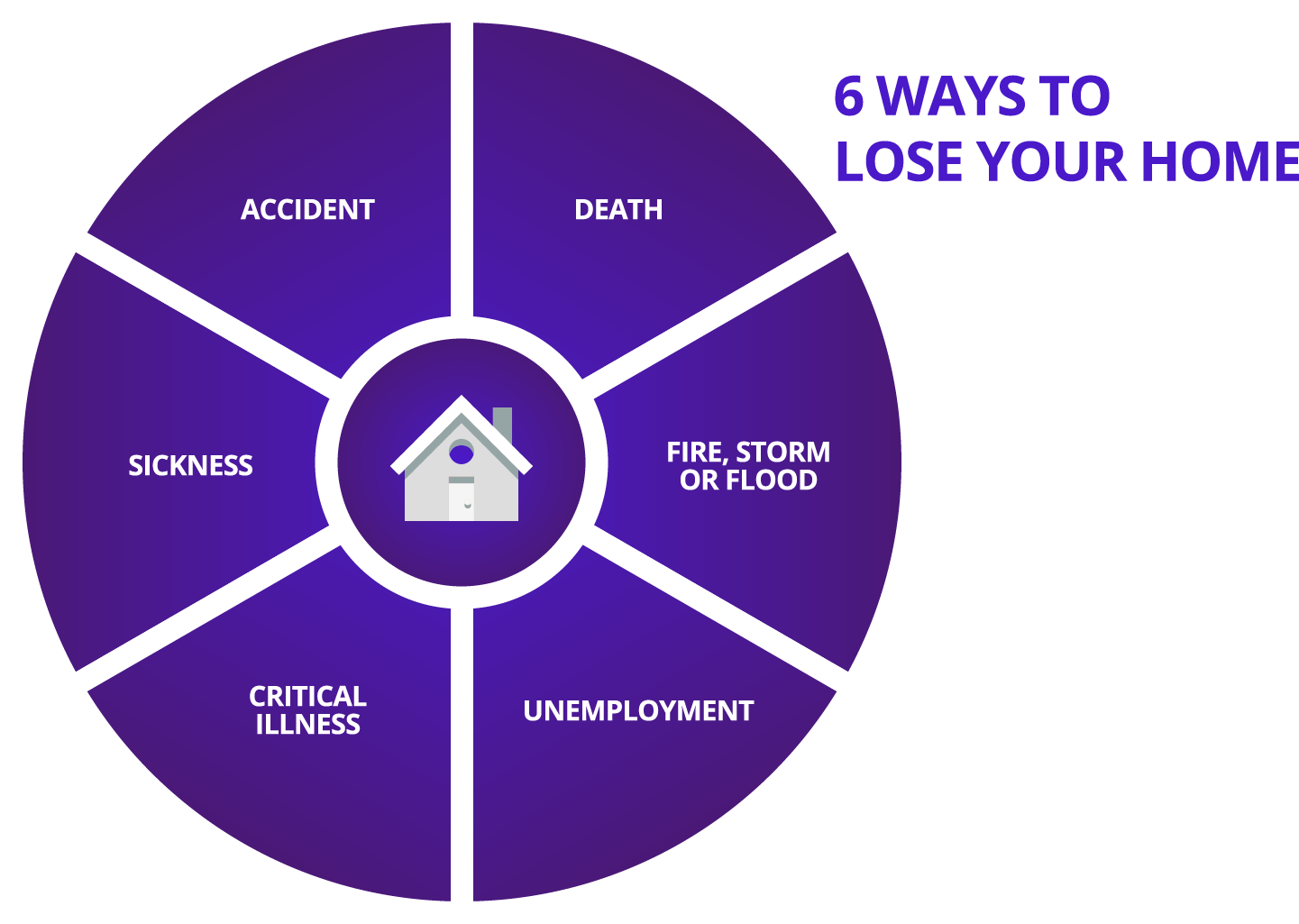 6 ways to lose your home